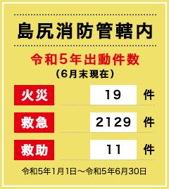 島尻消防管轄内 令和2年出動件数